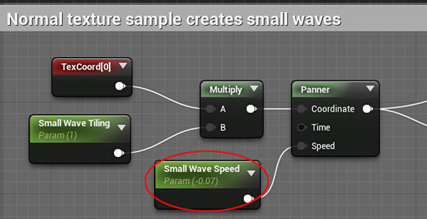 Small Wave Speed Parameter