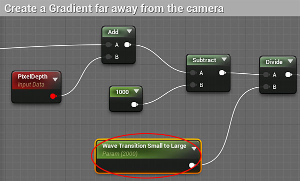 Wave Transition Small to Large Parameter